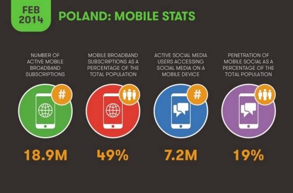 Rynek mobilny w Europie w 2014 roku