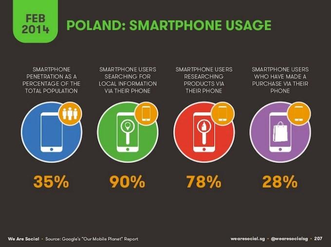 Użycie smartfonów w Polsce (2014)