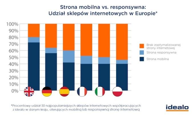 Strona mobilna vs. responsywna