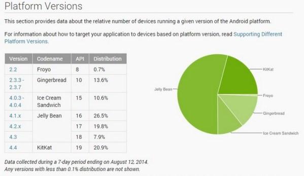 Android KitKat na 21% wszystkich urządzeń z Androidem