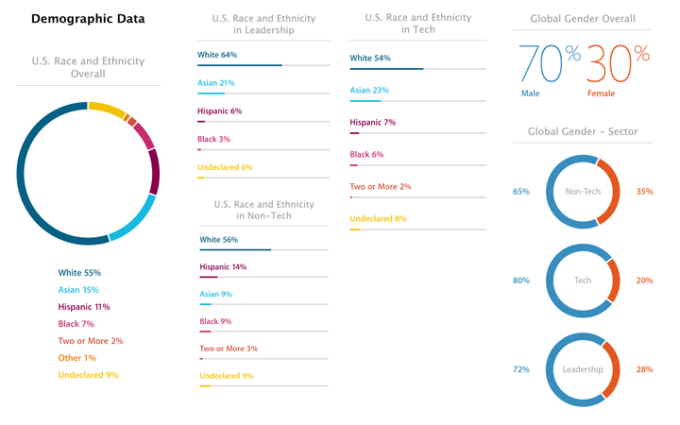Statystyki - pracownicy - zróżnicowanie płci i rasy w Apple