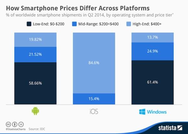Ceny smartfonów na poszczególnych platformach mobilnych