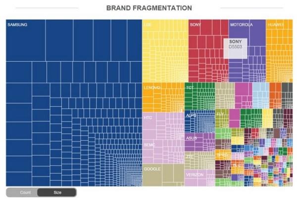 Fragmentacja Androida jest coraz większa