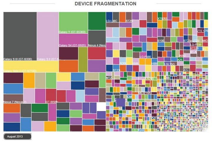 Fragmentacja Androida wg urządzeń w 2013 roku
