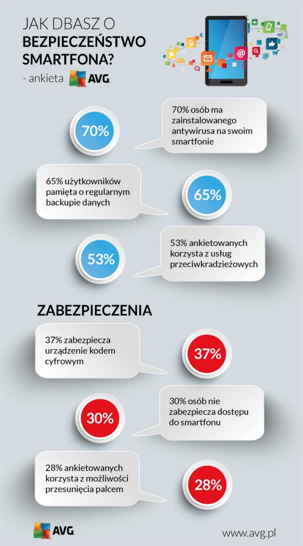 Jak dbasz o bezpieczeństwo smartfona? - infografika