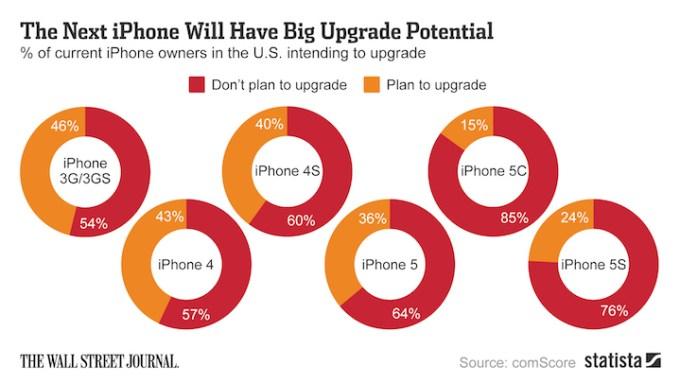 Właściciele, których modeli iPhone'a deklarują przesiadkę na nowego iPhone'a 6?