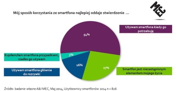 Już 61 proc. polskich internautów ma smartfona