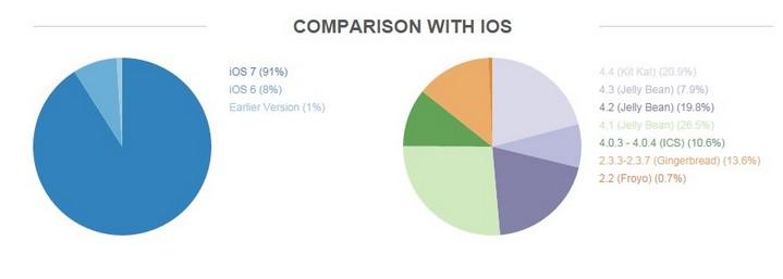 Fragmentacja Androida vs iOS-a