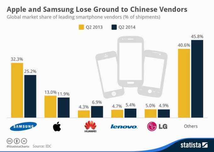 Udział smartfonów na rynku światowym (2Q 2014)
