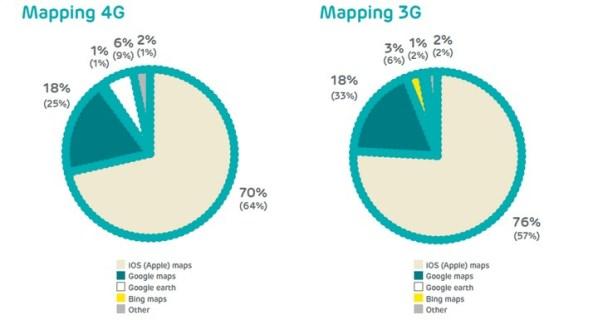 Zaskoczenie: Mapy Google'a daleko w tyle za Mapami Apple'a