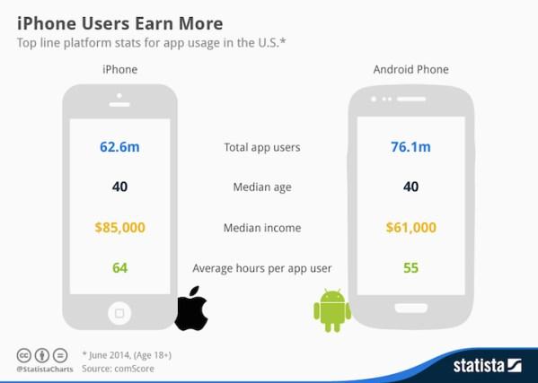 Właściciele iPhone'ów zarabiają więcej