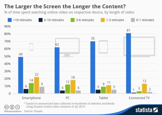 Wielkość ekranu, a długość wideo online