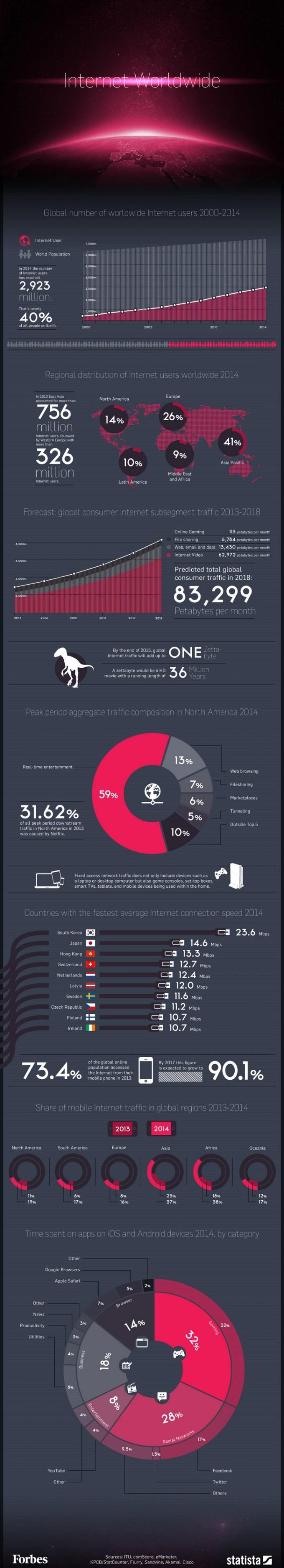 Globalne wykorzystanie internetu w liczbach (2000-2014)