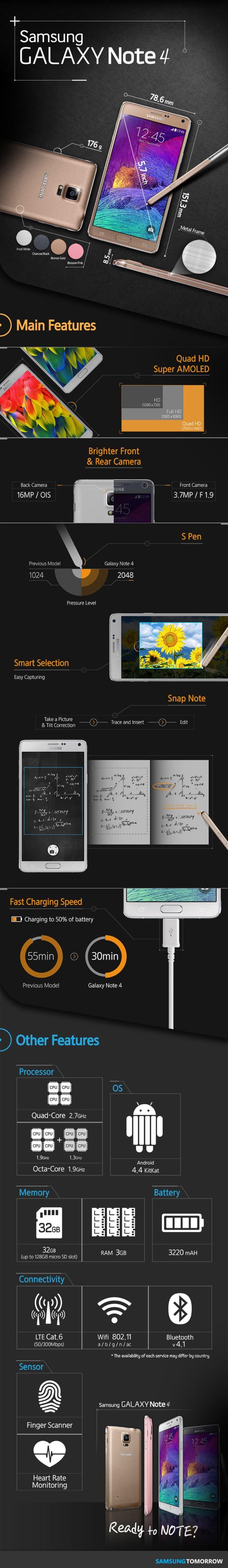 Infografika - najważniejsze cechy Samsunga Galaxy Note 4