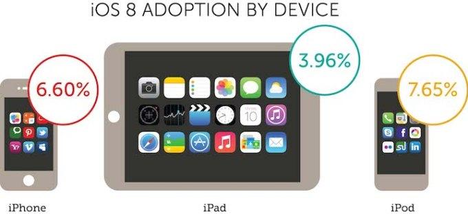 Instalacja iOS-a 8 na iPhone'ie, iPadzie i iPodzie w ciągu ostatnich 24h