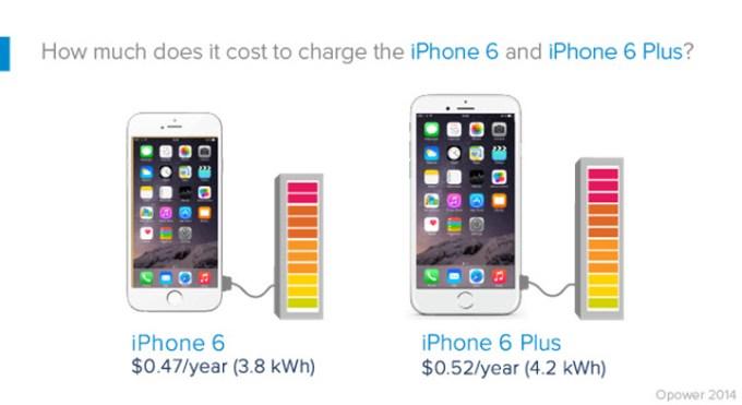 Ile kosztuje ładowanie iPhone'a w ciągu roku?