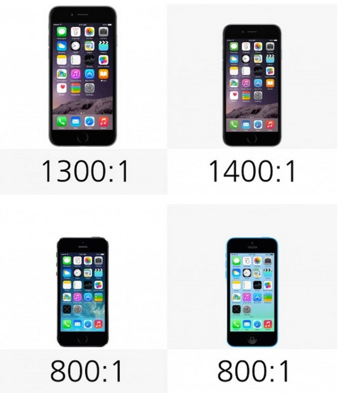 Kontrast: iPhone 6 Pus, 6 , 5s, 5c