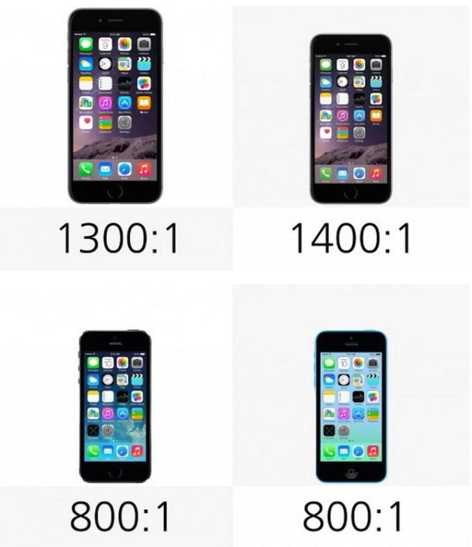 Kontrast: iPhone 6 Pus, 6 , 5s, 5c