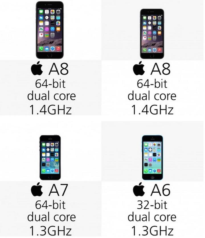 Procesor w iPhone'ach