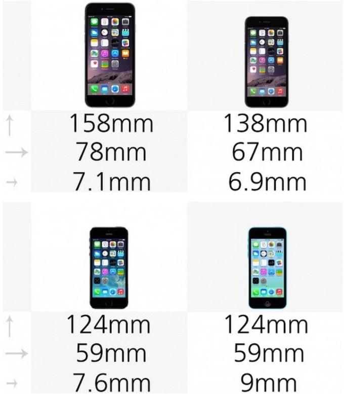 Wymiary iPhone 6 Pus, 6 , 5s, 5c