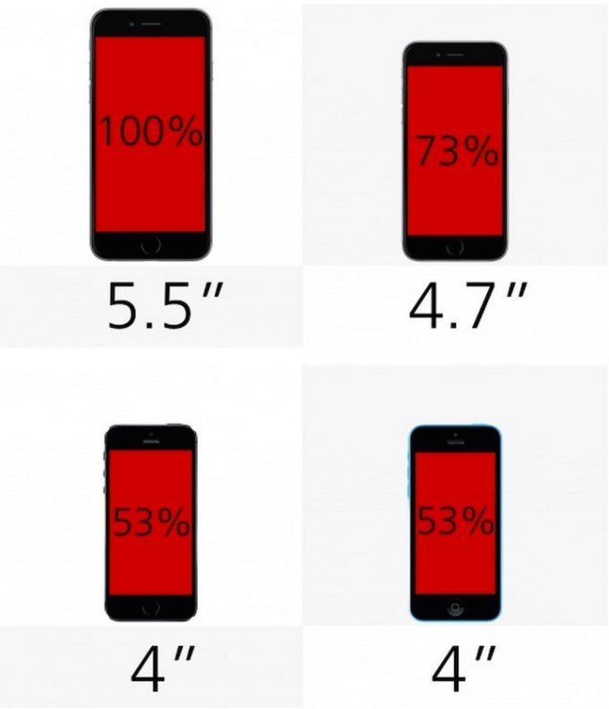 Rozmiar wyświetlacza: iPhone 6 Pus, 6 , 5s, 5c