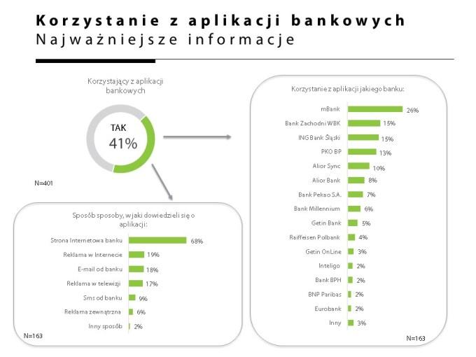 Najpopularniejsze mobilne aplikacje bankowe