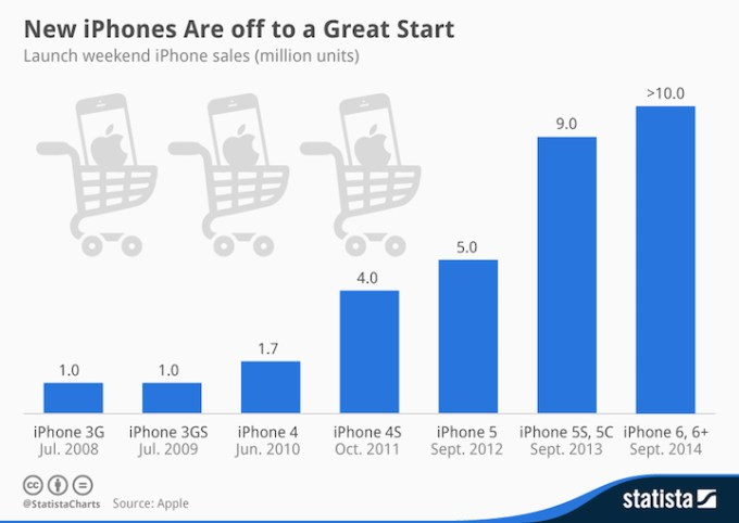 Liczba sprzedanych iPhone'ów w ciągu pierwszego weekendu (od 2008 do 2014 roku)