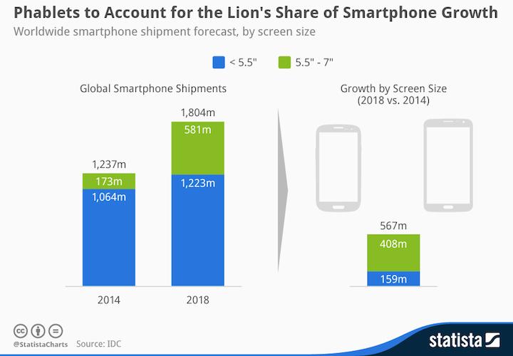 Prognoza rynku smartfonów w podziale na wielkość ekranu w latach 2014 i 2018