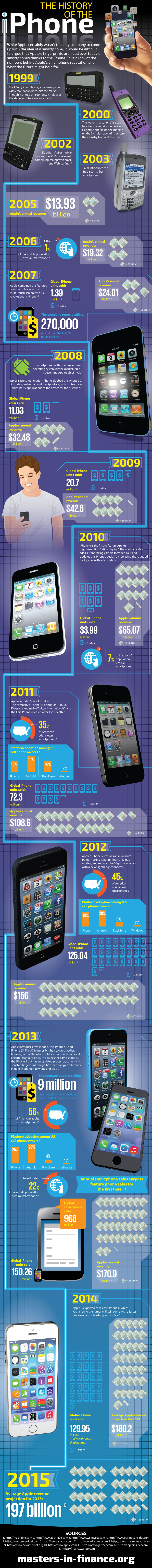 Historia iPhone'a - infografika