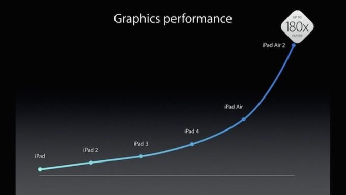 Wydajniejsza grafika iPada Air 2