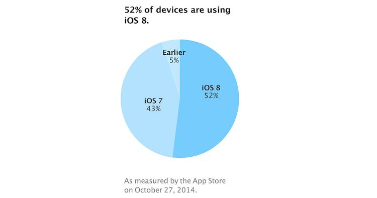 iOS 8 na 52% urządzeń