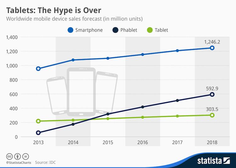 Sprzedaż smartfonów, tabletów i phabletów do 2018 roku (prognozy)
