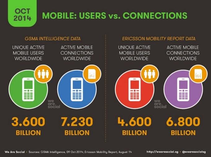 Liczba użytkowników mobilnych na świecie (stan na październik 2014)
