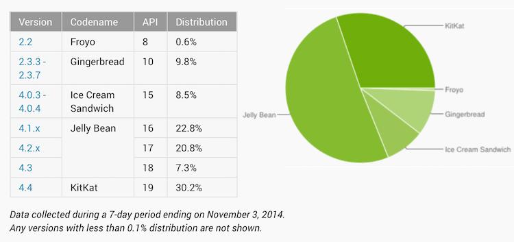 Udział wersji Androida w listopadzie 2014