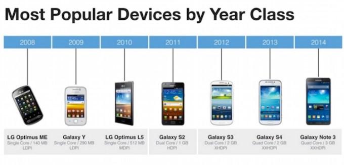 Urządzenia z Androidem korzystające z Facebooka