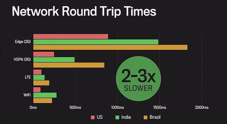 Facebook: prędkość internetu urządzeń z Androidem