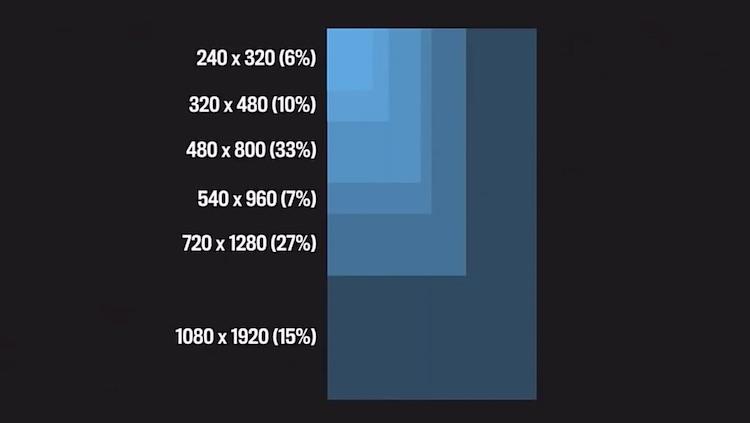 Facebook: wielkości ekranów urządzeń z Androidem