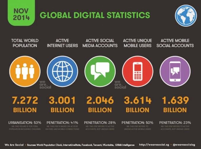 Cyfrowe statystyki globalne