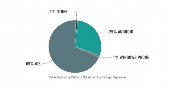 Urządzenia z iOS-em przeważają w firmach na świecie