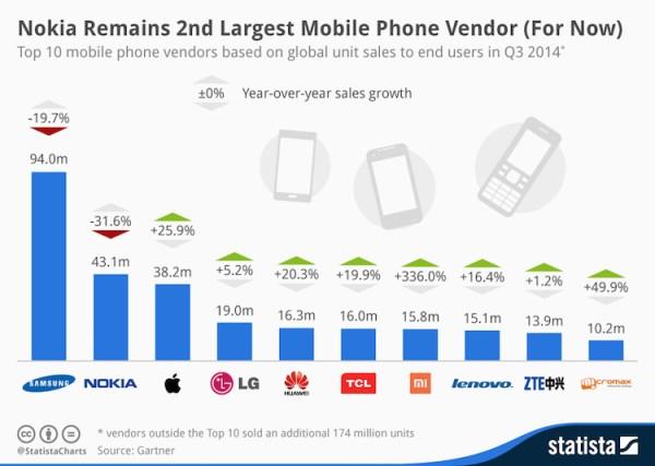 10 firm najlepiej sprzedających smartfony