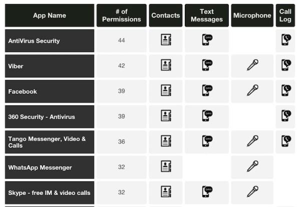 Aplikacje na Androida, które zbierają najwięcej prywatnych danych