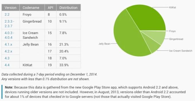 Dystrybucja wersji systemu Android.