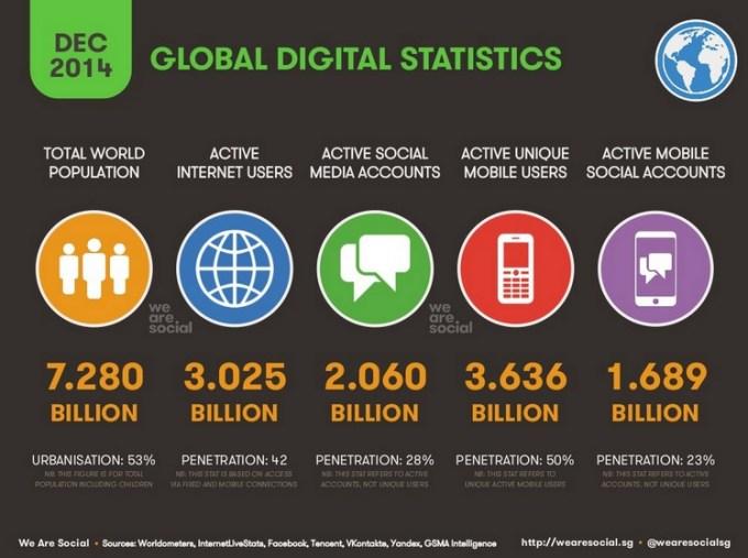 Globalne dane cyfrowe - grudzień 2014