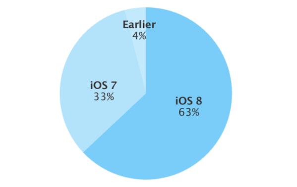 63% iUrządzeń ma zainstalowany system iOS 8