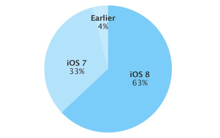 Udział wersji systemu iOS (stan na 8 grudnia 2014 r.)