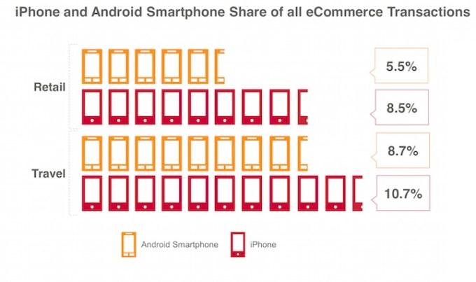 Zakupy mobilne przez iPhone'a i smartfony z Androidem.