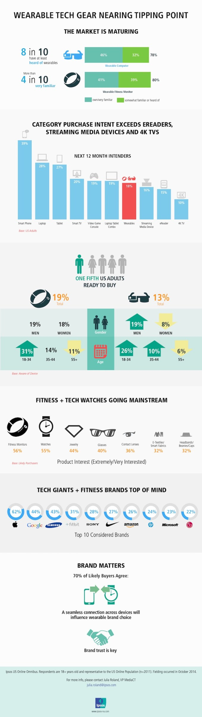 Co kupimy z technologii w 2015 roku