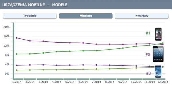 iPhone najczęściej łączącym się z internetem urządzeniem mobilnym w Polsce