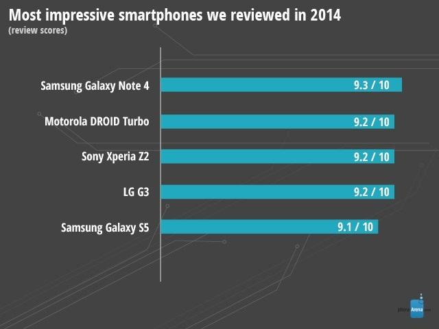 Najlepsze smartfony z najlepszych w 2014 r.