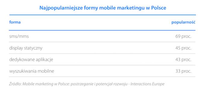 Najpopularniejsze formy mobile marketingu
